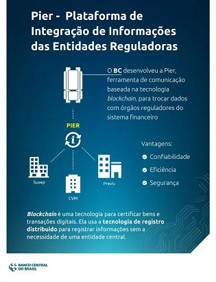 Bajo la lupa: Sistema de seguros brasileño se vuelca al blockchain
