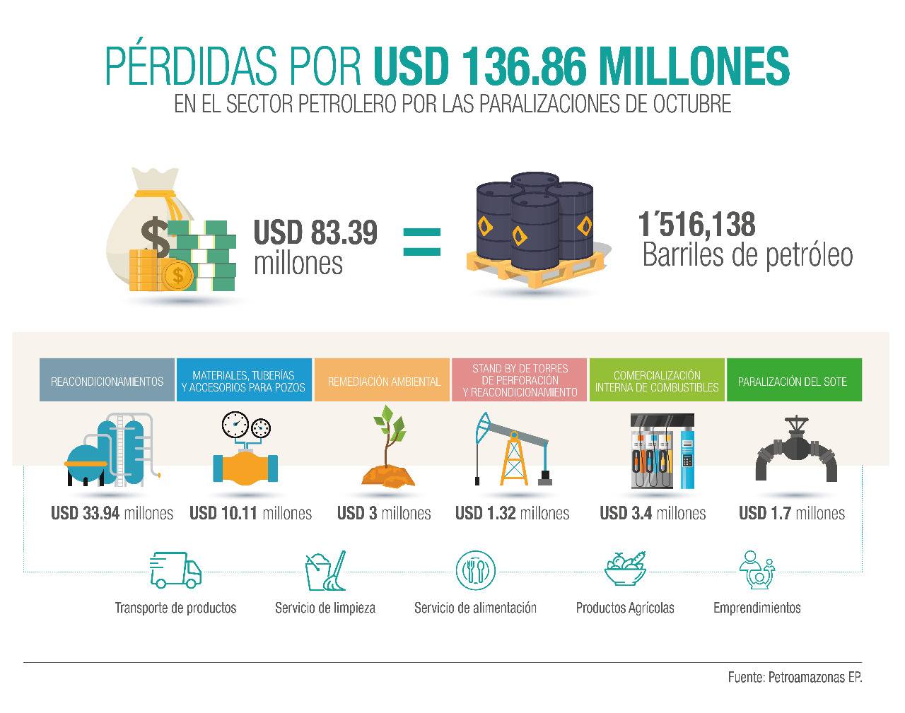 Ecuador lost USD 136.86 million in the oil sector, during the October shutdowns