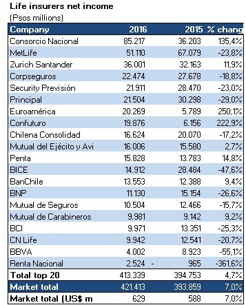 Metlife Life Insurance >> Consorcio Getting Closer To Metlife In Chile S Life