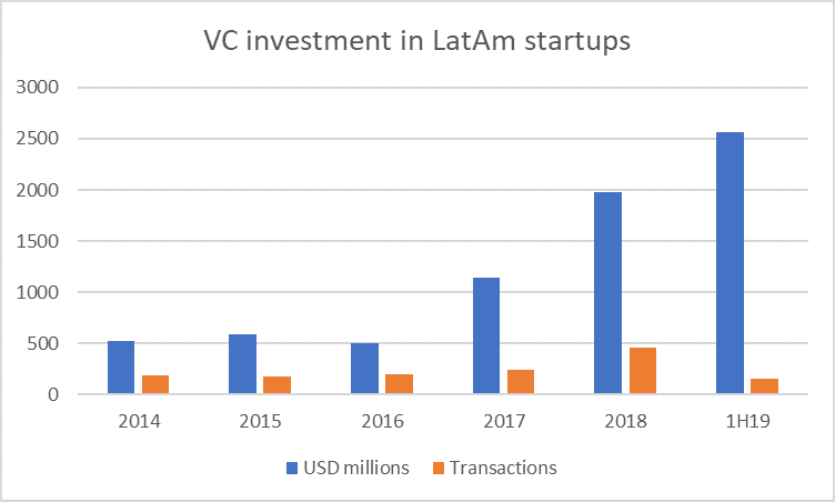 Miembros de FounderList duplicarían financiamiento en 2020
