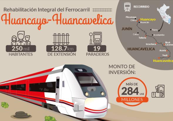 Perú adjudicará proyecto ferroviario de US$284mn en diciembre