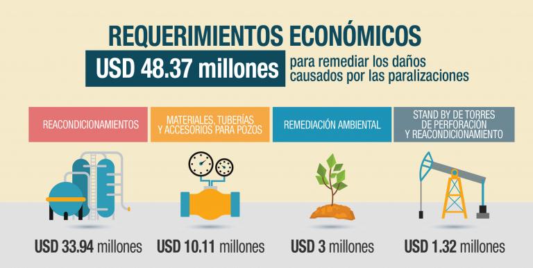 Petroamazonas EP tendrá que invertir USD 48.37 millones para remediar los daños causados en sus instalaciones, tras las paralizaciones