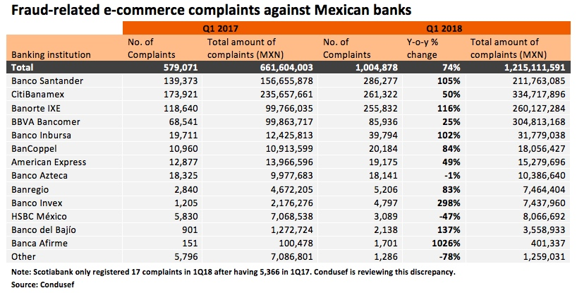 Fraud-related complaints soar in Mexico e-commerce - BNamericas