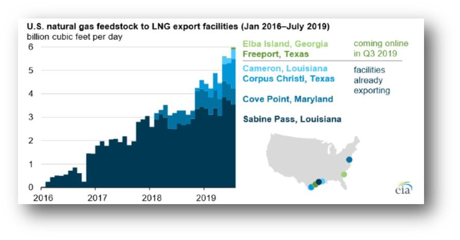 Snapshot: US LNG exports to LatAm - BNamericas