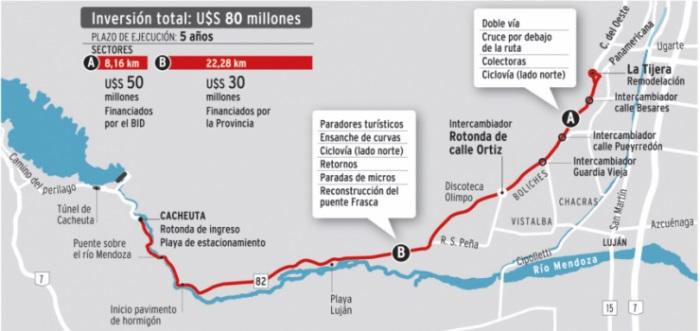 BID financiará mejoramiento vial en Mendoza