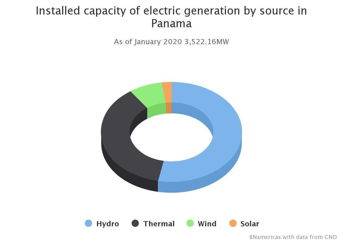 Renewable Energy Company Exits Panama Bnamericas