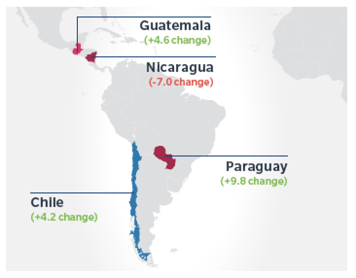 Marsh political risk map sees winners and losers in Latin America