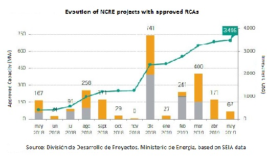 Chile's renewables pipeline continues growing with new approvals