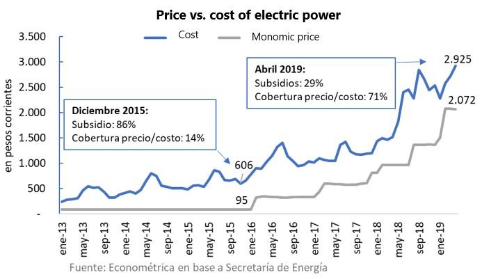 Will Argentine energy subsidies return? - BNamericas
