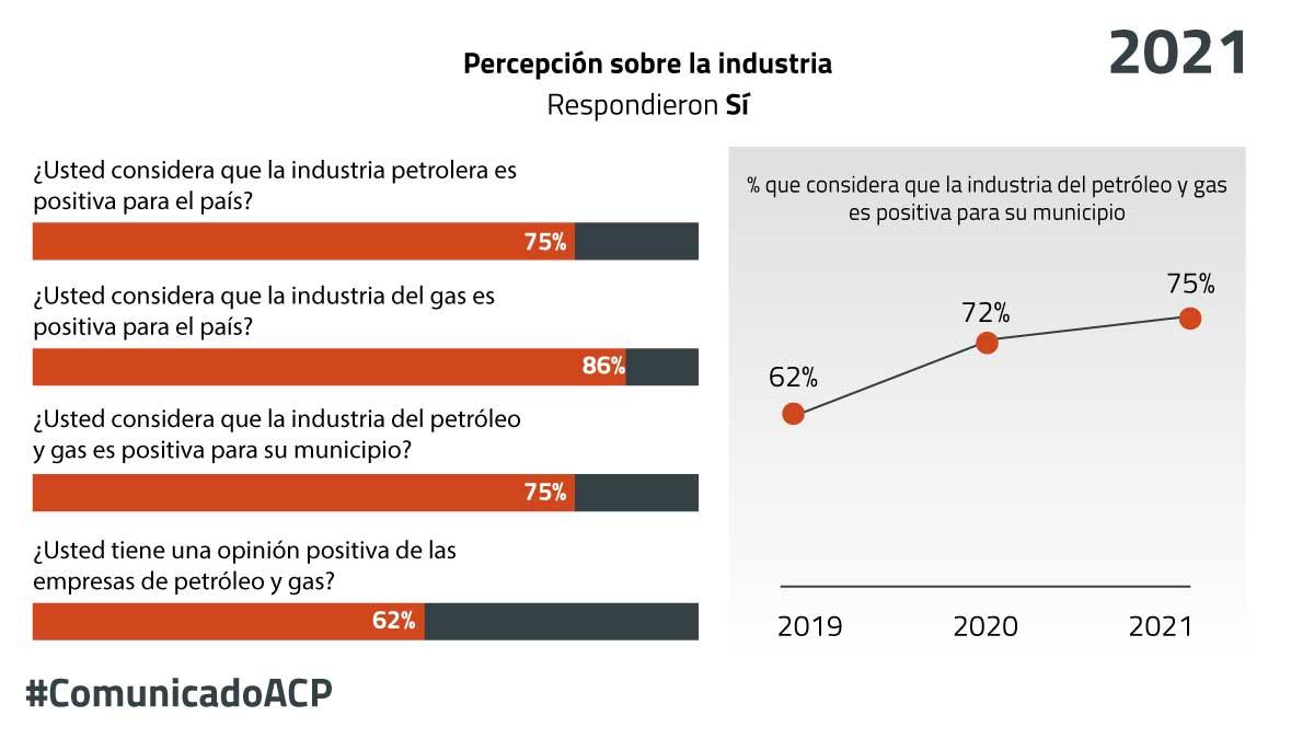 """""""Cada vez más colombianos son conscientes de la importancia de la industria del petróleo y gas para el país"""": ACP"""